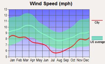 Clam Gulch, Alaska wind speed