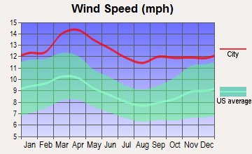 Tribune, Kansas wind speed