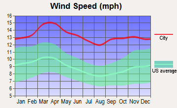 Schoenchen, Kansas wind speed