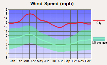 St. John, Kansas wind speed