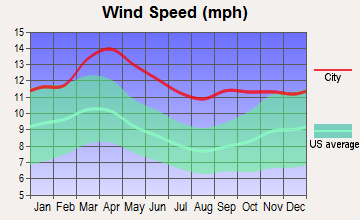 Oberlin, Kansas wind speed