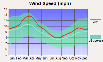 Meriden, Kansas wind speed