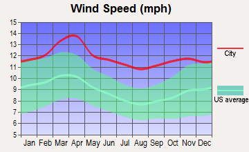 Lincoln Center, Kansas wind speed