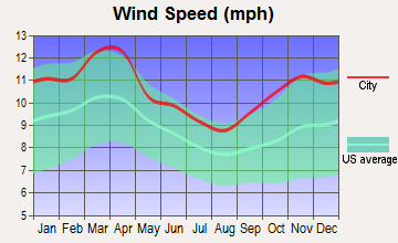 Lansing, Kansas wind speed