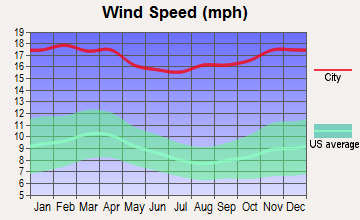 False Pass, Alaska wind speed