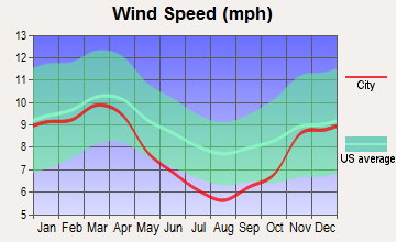 Clay, Kentucky wind speed