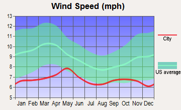 Fort Yukon, Alaska wind speed