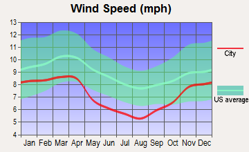 Frenchburg, Kentucky wind speed