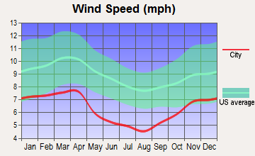 Hazard, Kentucky wind speed