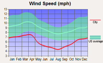 Jenkins, Kentucky wind speed