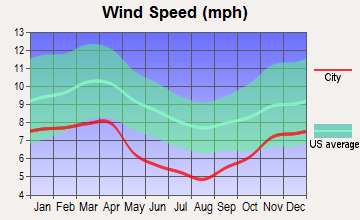 London, Kentucky wind speed