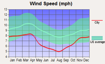 McKee, Kentucky wind speed