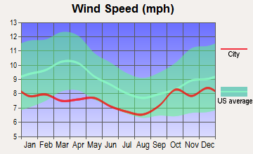 Gustavus, Alaska wind speed