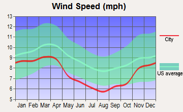 Russell Springs, Kentucky wind speed