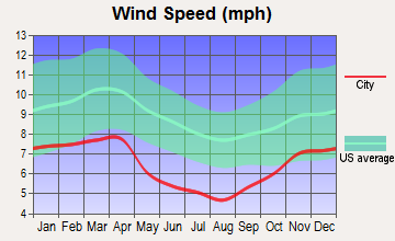 West Liberty, Kentucky wind speed