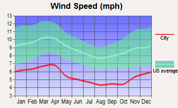Cumberland City, Kentucky wind speed