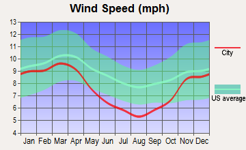Shiloh, Kentucky wind speed