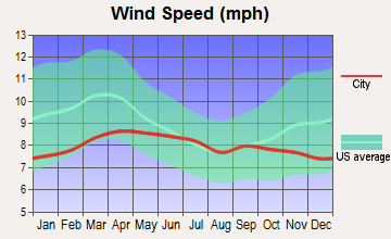 Pima, Arizona wind speed