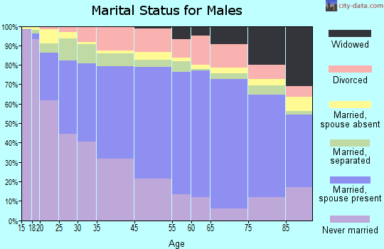 Zip code 00730 marital status for males