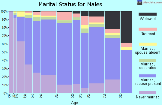 Zip code 00769 marital status for males