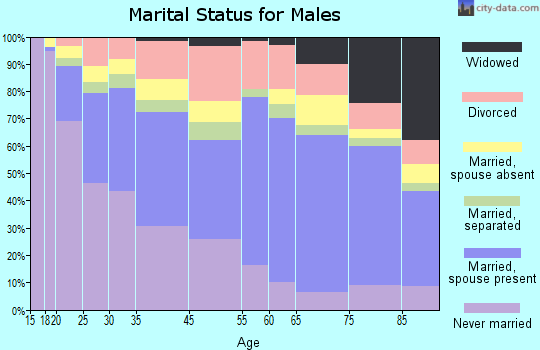 Zip code 00917 marital status for males