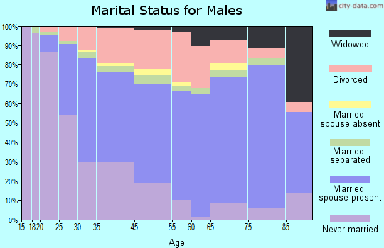Zip code 00918 marital status for males