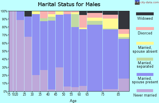 Zip code 01730 marital status for males