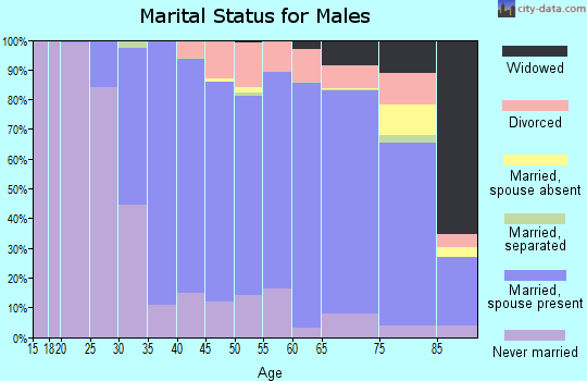 Zip code 01760 marital status for males