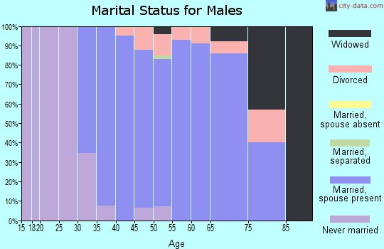 Zip code 01827 marital status for males