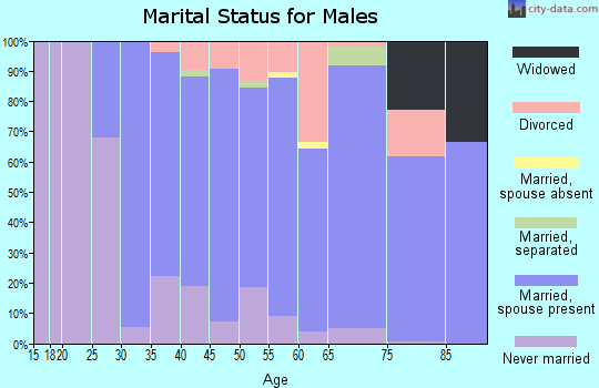 Zip code 02093 marital status for males