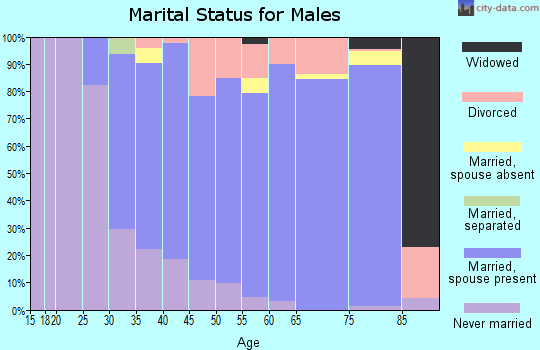 Zip code 02364 marital status for males
