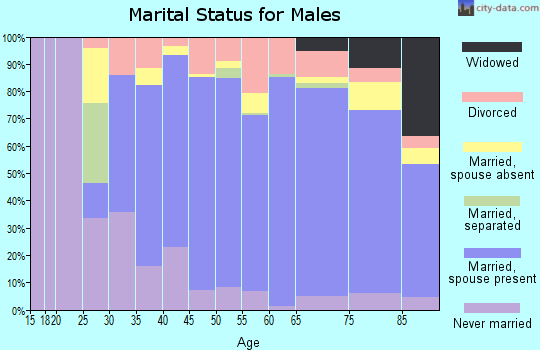 Zip code 02896 marital status for males