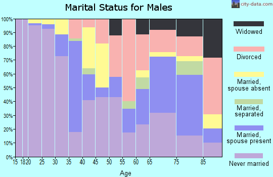 Zip code 02903 marital status for males