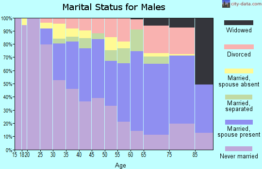 Zip code 06114 marital status for males