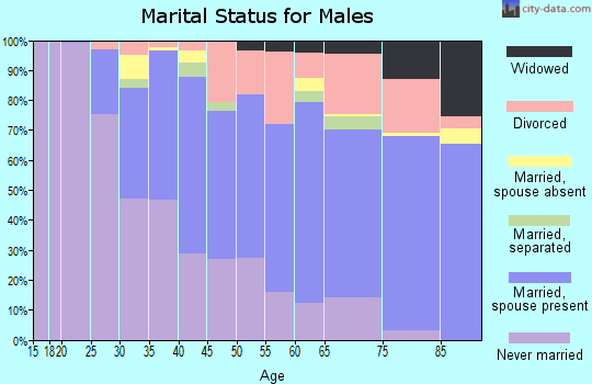 Zip code 06118 marital status for males