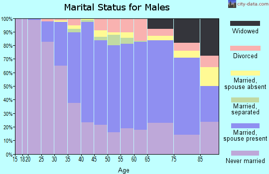 Zip code 07042 marital status for males