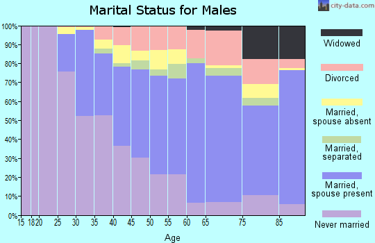 Zip code 07712 marital status for males