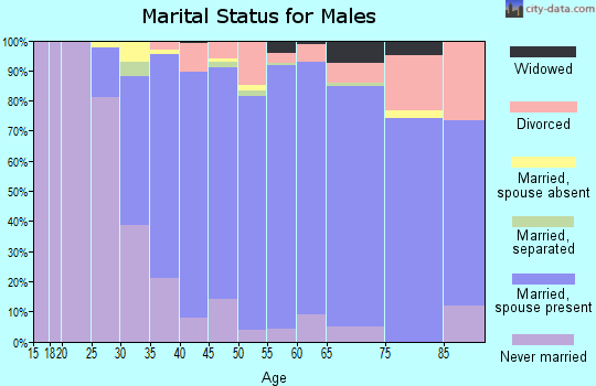 Zip code 07731 marital status for males