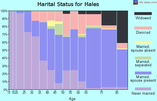 Zip code 08759 marital status for males
