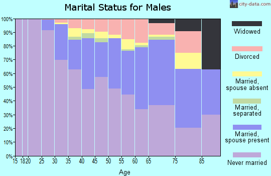Zip code 10014 marital status for males