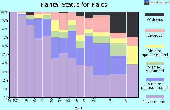 Zip code 10035 marital status for males