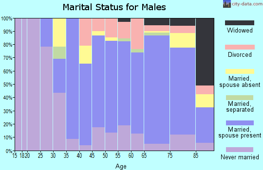 Zip code 11004 marital status for males