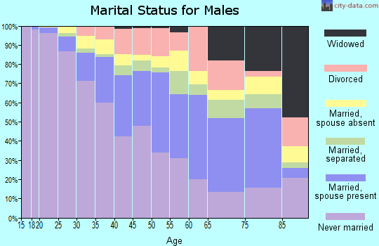 Zip code 11216 marital status for males