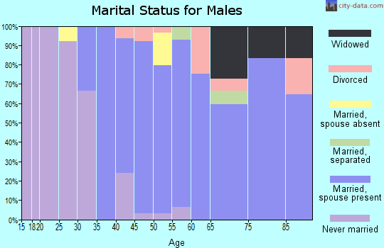 Zip code 11514 marital status for males