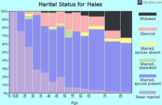 Zip code 16125 marital status for males