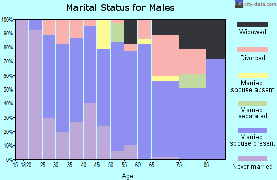 Zip code 16374 marital status for males