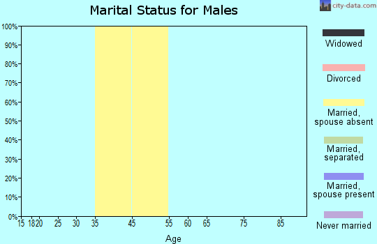 Zip code 19112 marital status for males
