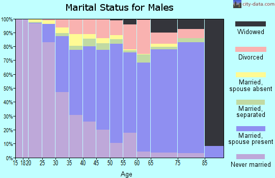 Zip code 20772 marital status for males
