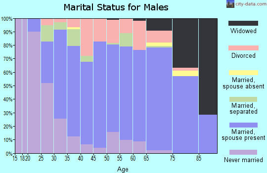 Zip code 21795 marital status for males