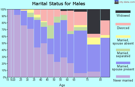Zip code 27536 marital status for males